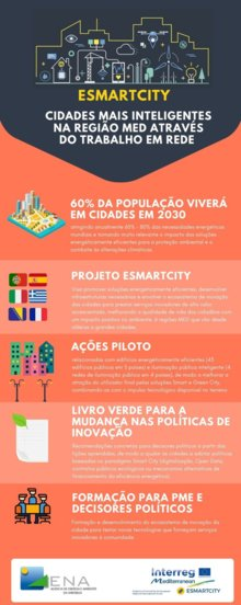 Projeto ESMARTCITY